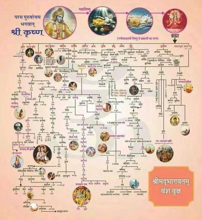 bhaagvatvanshvruksh