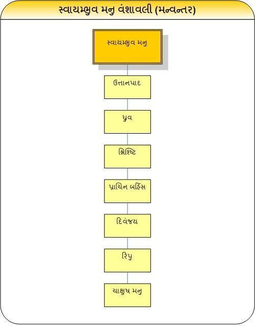 manvantarvansh