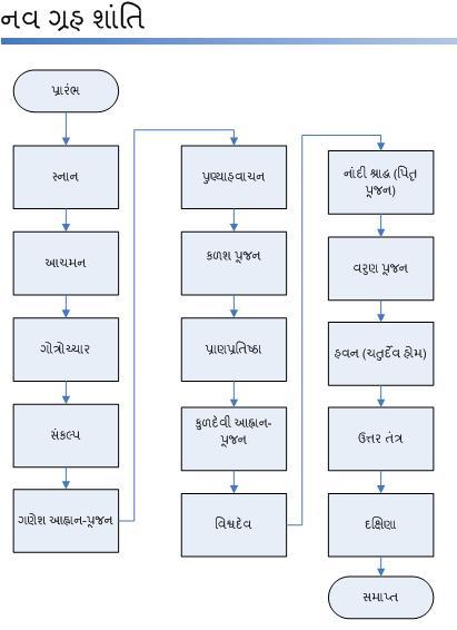 NavGrahShanti