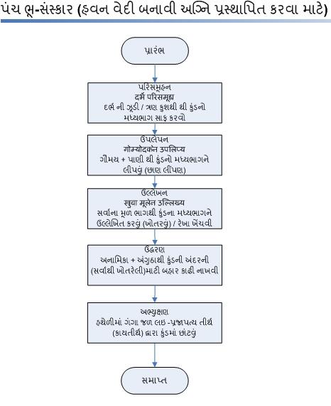 PanchaBhuSamskaarProc