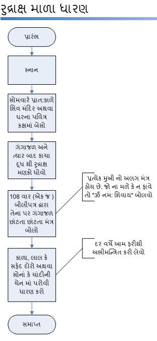 RudrakshDharan