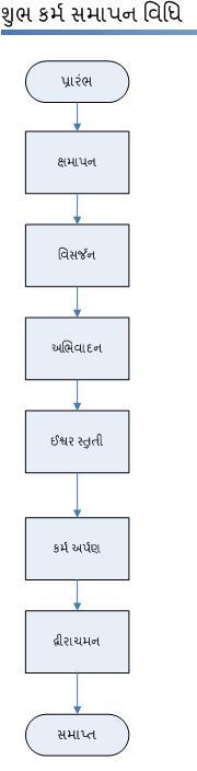 shubhkarmaend