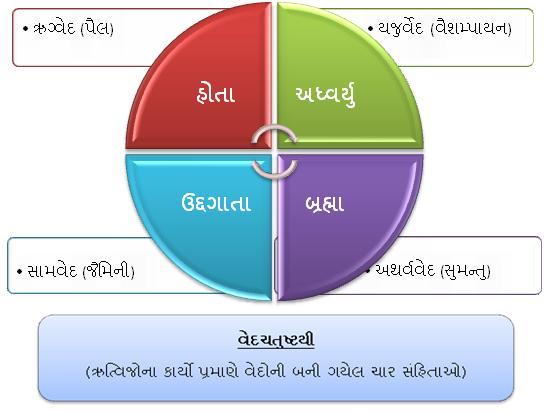 VedaChatushti