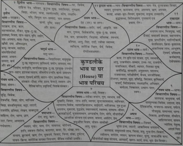 KundliBhav